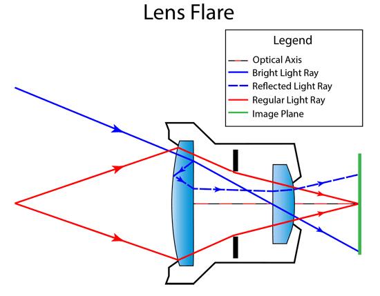 lens-flare