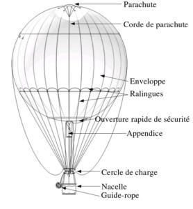ballon à gaz à ralingues